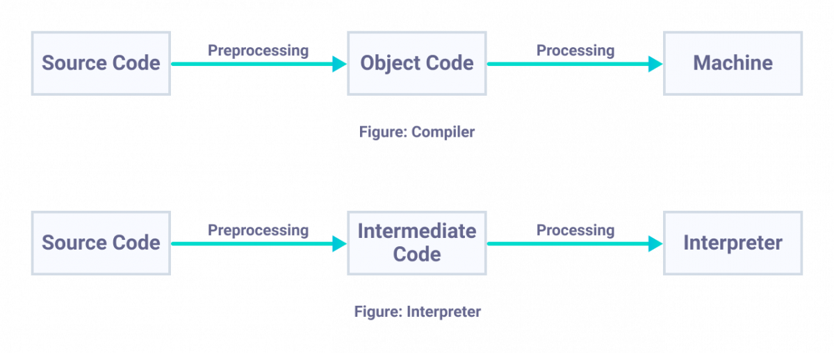 Working of Compiler and Interpreter