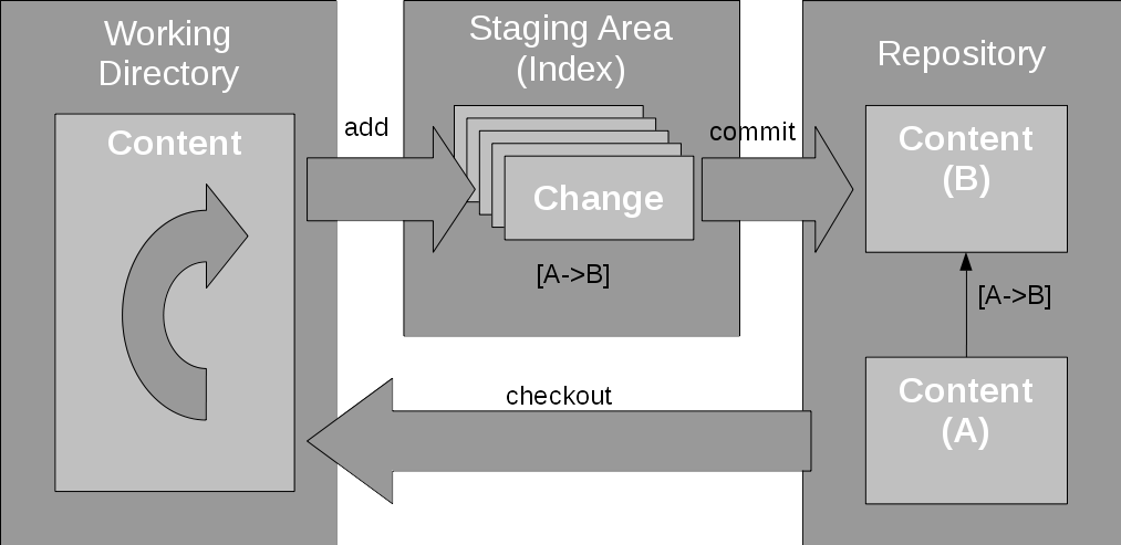 Add change to staging area then commit to repository